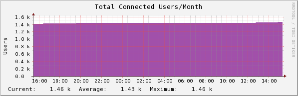 Total Connected Users/Month